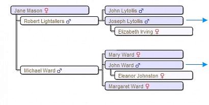 lytollis-ward-tree